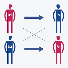 schéma de 2 couples de donneurs et receveurs