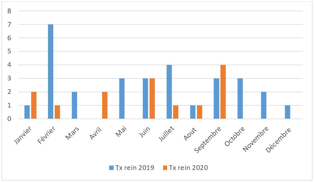 schéma des données de l'année 2020 sur les transplantations rénales à GENEVE VS 2019