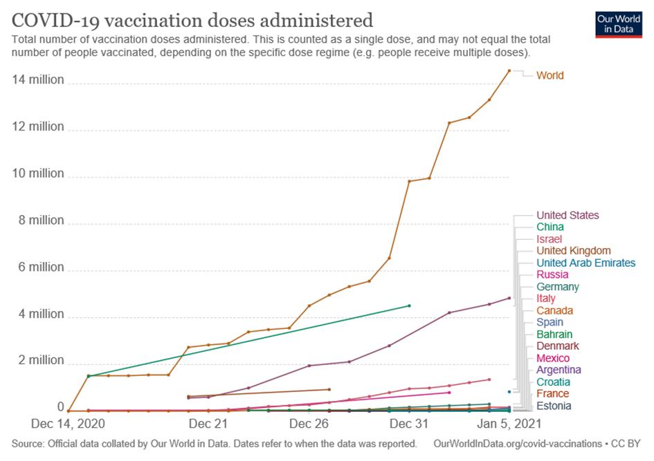 diagramme des doses de vaccins anti-Covid administrées dans le monde